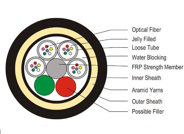 ADSS(All-dielectric Self-supporting) optical cable